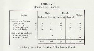 occupation_centres_stats_1959_sm.jpg